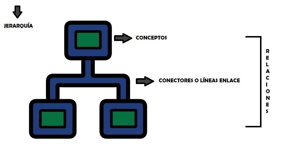 Estructura de un mapa conceptual