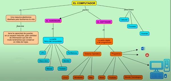 ejemplo de un mapa conceptual hecho en cmaptools online gratis sin descargar